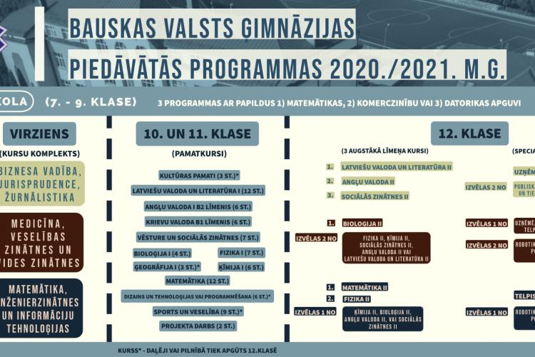 Mācību programmas 7. un 10.klasēm  2020./2021.m.g.